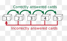 Free download Leitner system Flashcard Spaced repetition