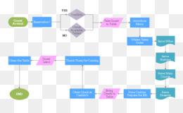 flowchart process flow diagram restaurant others png download rh kisspng com process flow diagram fast food restaurant process flow chart restaurant