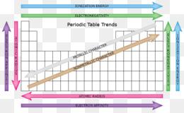 Free download periodic trends periodic table atomic radius periodic trends periodic table atomic radius electronegativity ionization energy table urtaz Choice Image
