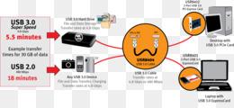 Usb 3 Wiring Diagram | online wiring diagram Mini Usb Wiring Diagram on mini usb cable adapter, mini usb keyboard, mini wireless network adapter, mini usb charger, mini usb wire colors, mini usb connector, mini usb pin assignment, mini usb micro usb, mini usb to vga, mini usb cord, mini usb 2.0 otg, mini usb plug, mini usb sizes, mini usb standard wiring, mini usb pinout, mini usb cable diagram, mini usb schematic, mini wireless-n usb adapter inspiron 6000, mini usb types,