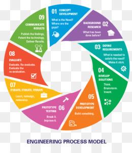 Engineering Design Process PNG - communicate-engineering-design