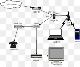 computer network, diagram, gateway, technology, text png image with  transparent background