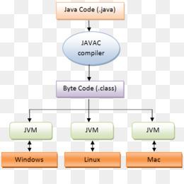 Java Compiler PNG and Java Compiler Transparent Clipart Free Download