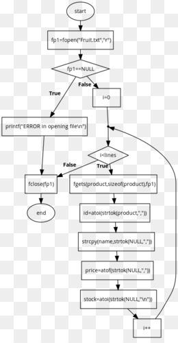 Free download flowchart diagram symbol creative flowchart png flowchart diagram symbol creative flowchart ccuart Images