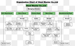 Organizational structure Government China - China png