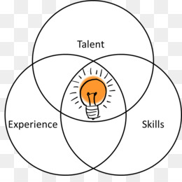 kisspng venn diagram skill rsum devops how to incorporate great teaching skills in your t 5bab640a481d75.9970876115379589222954 free download venn diagram skill résumé devops talents and skills png