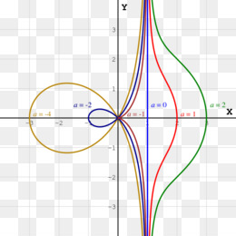 Free Download Conchoid Of De Sluze Curve Line Mathematics